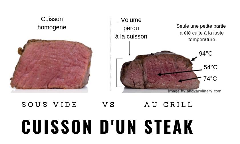 Le gros avantage de la cuisson basse température sous-vide est de cuire les produits de façon homogène. Les viandes sont tendres à coeur. Un délice pour les papilles.